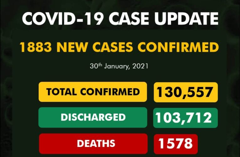 NCDC confirms 1,883 new COVID-19 cases as total rises to 130,557…