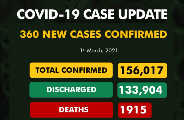COVID19: 360 new cases reported…