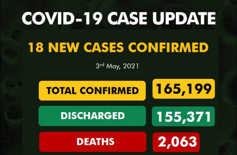 #COVID19Nigeria: 18 New Cases Discovered…